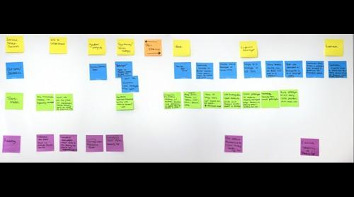 Service design plan for designing a transmedia book